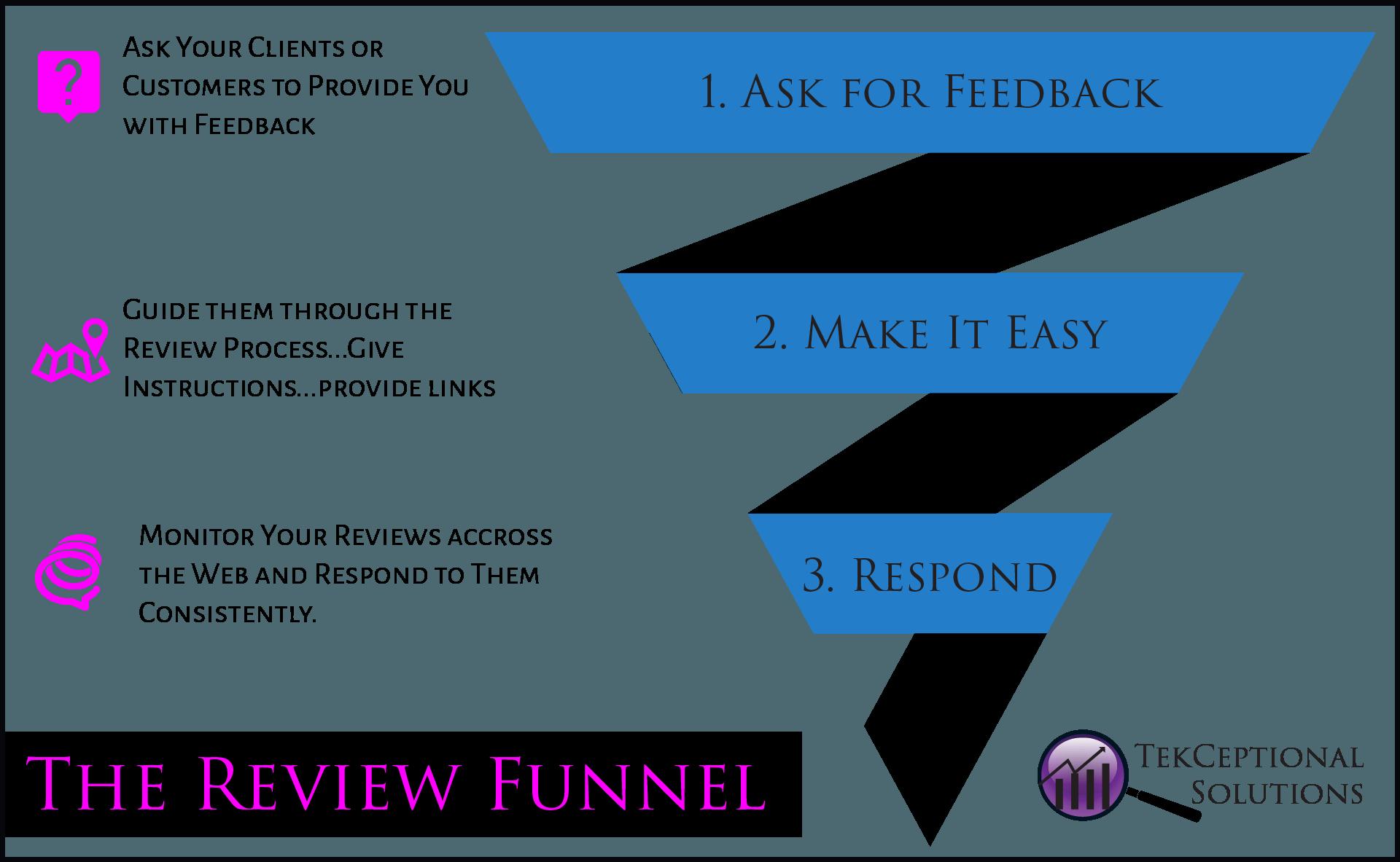 Review FunnelArtboard 65@2x